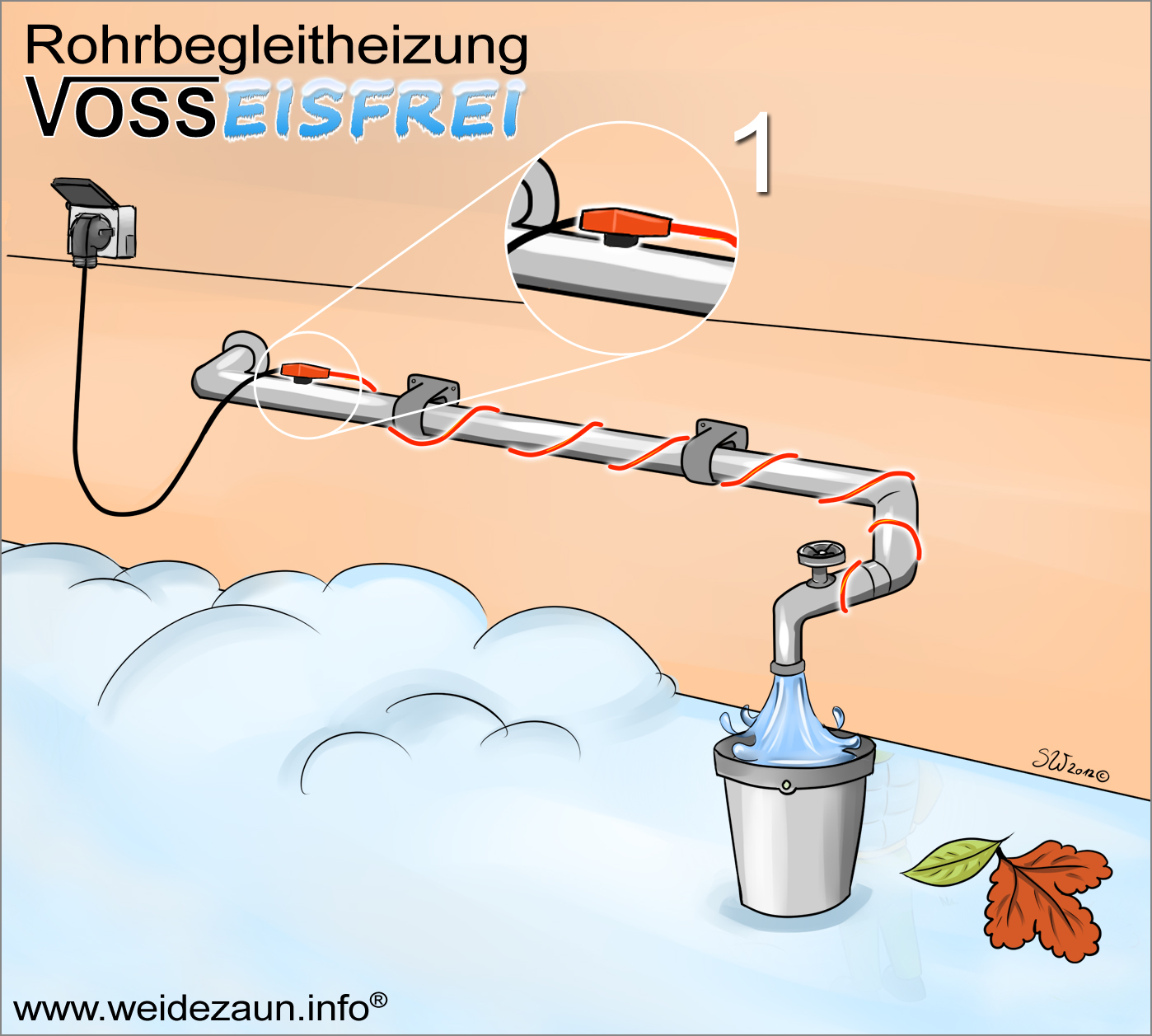 Voor gebruik als vorstbeschermingskabel bij waterleidingen