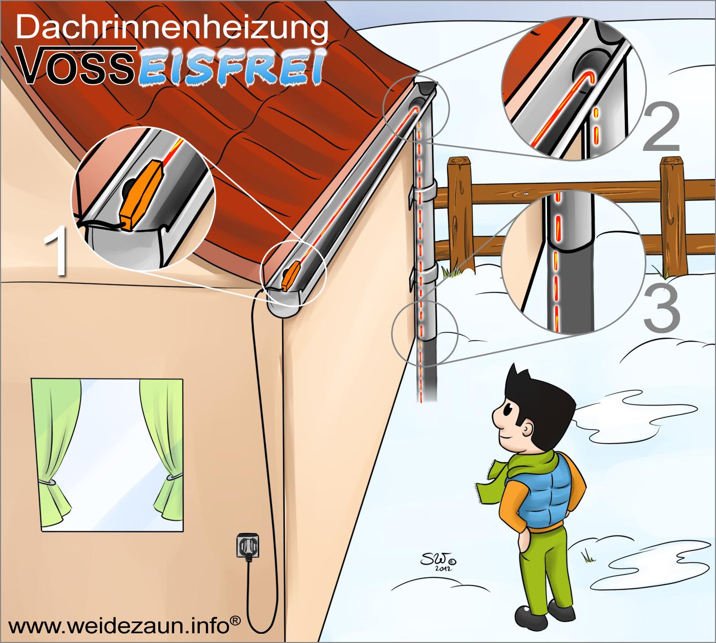 Voor gebruik als dakgoot verwarming