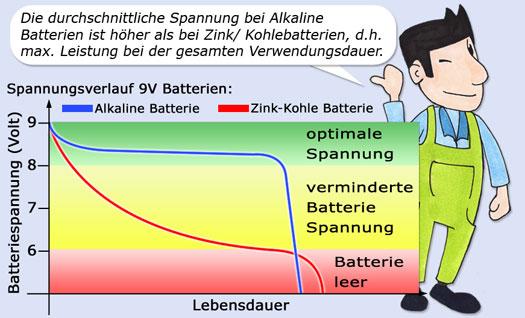 batterie 9v 120ah alkaline weidezaunbatterie trockenbatterie f r weidezaunger t ebay. Black Bedroom Furniture Sets. Home Design Ideas