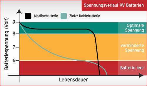 Bildergebnis für alkaline batterie spannungsverlauf