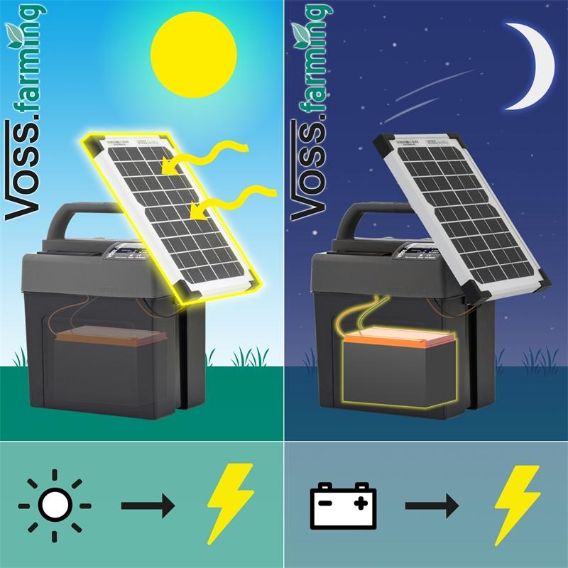43855-voss-farming-9v-elektrozaungeraet-mit-solarmodul-funktionsprinzip.jpg