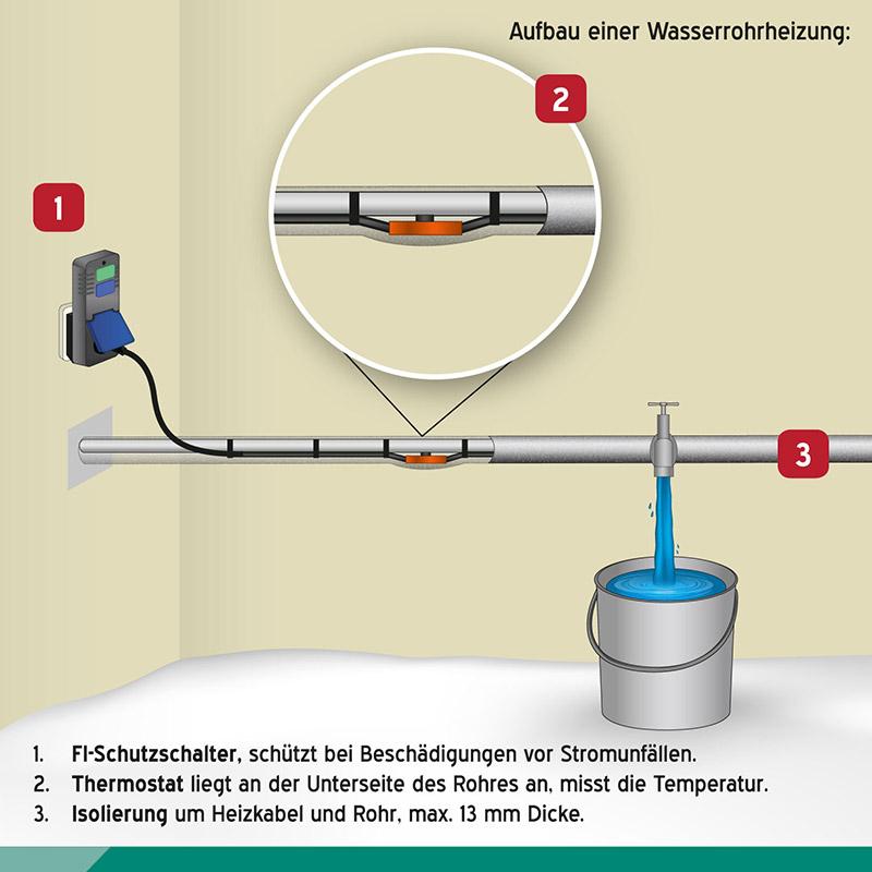 Frostschutzkabel-an-Wasserleitung-verlegen.jpg