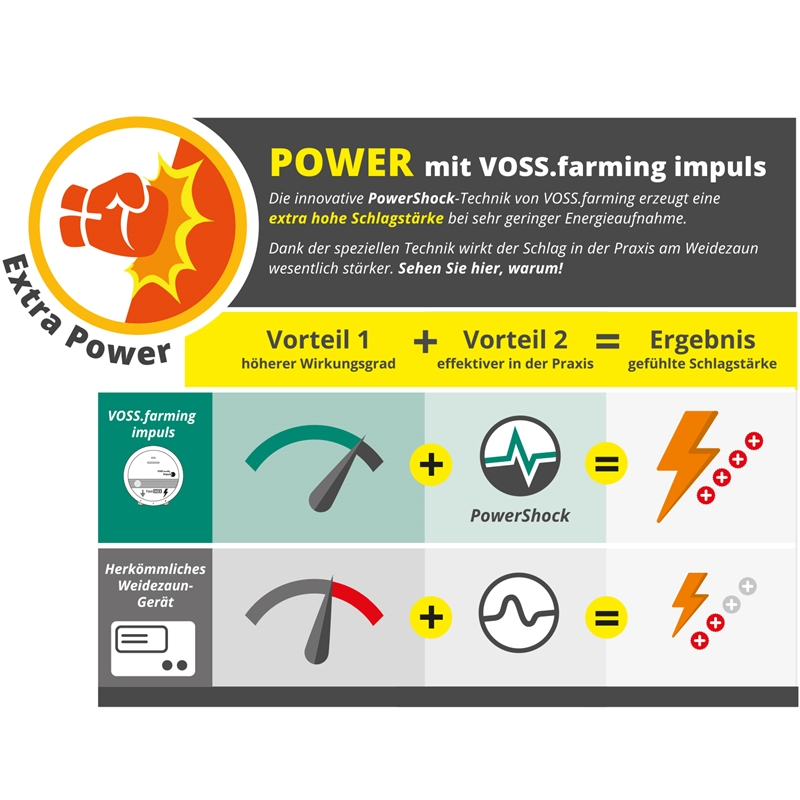 VOSS.farming-Weidezaungeraete-Impuls-PowerShock.jpg