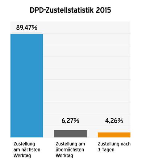 Die Zustellstatistik von DPD für Weidezaun.info